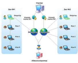 2 тип подключения Гаминатор
